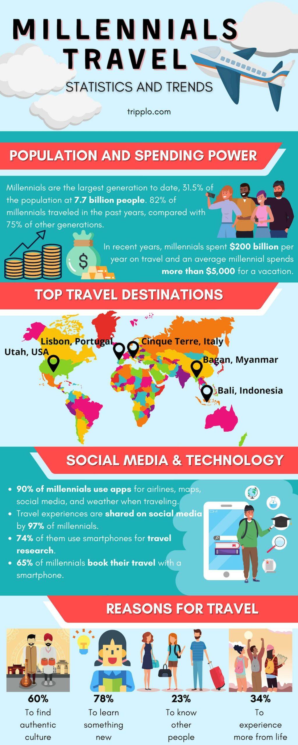 Millennials travel statistics and trends infographic