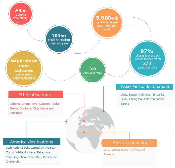 Millennials travel statistics and trends - Infographic